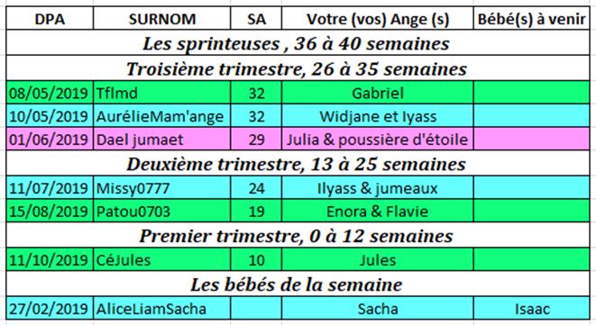 Tableau des couveuses du 11 au 17 mars 2019 Couveu17