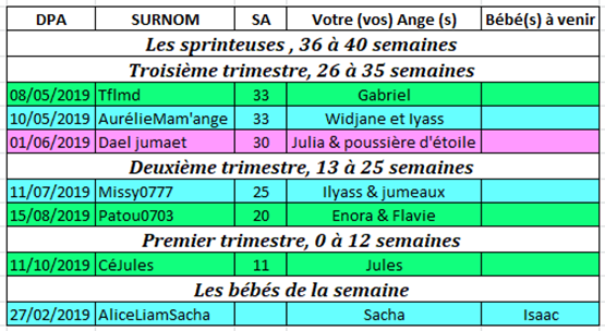 Tableau des couveuses du 18 au 24 mars 2019 Couveu18