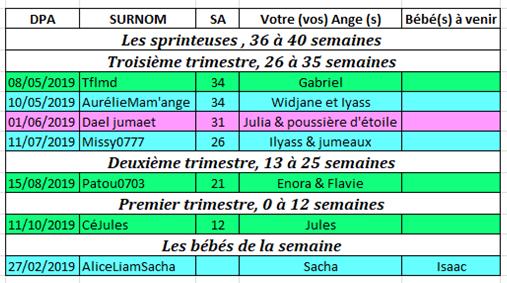 Tableau des couveuses du 25 au 31 mars 2019 Couveu19