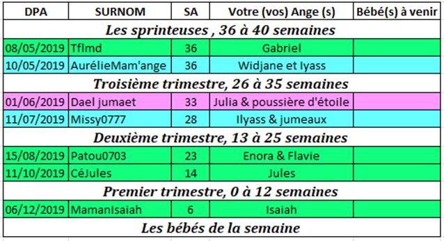 Tableau des couveuses du 8 au 14 avril 2019 Couveu20