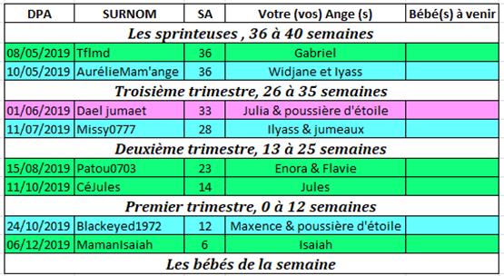 Tableau des couveuses du 8 au 14 avril 2019 Couveu22