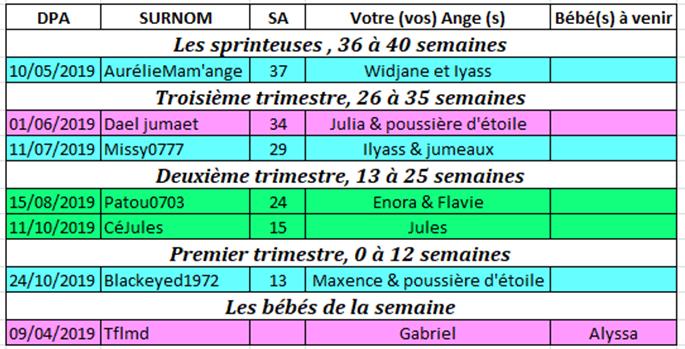 Tableau des couveuses du 15 au 24 avril 2019 Couveu23