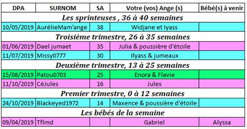 Tableau des couveuses du 22 au 28 avril 2019 Couveu25