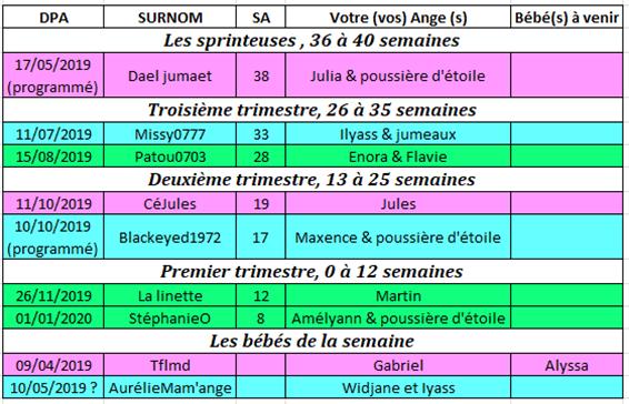 Tableau des couveuses du 13 au 19 mai 2019 Couveu27