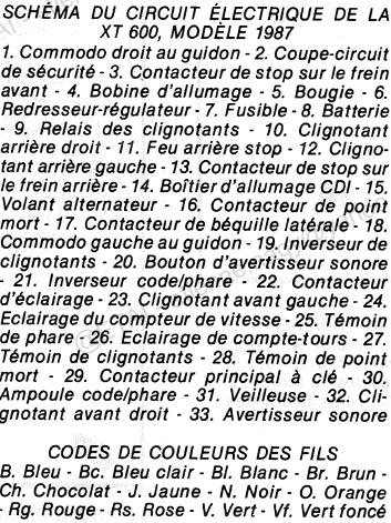 [Restauration] Yamaha 600XT (2KF) 1987 - Page 9 Captur11