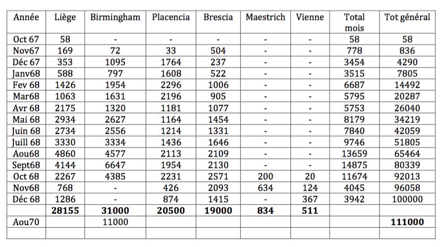production & N° de série fusils CHASSEPOT St Etienne - Page 3 Captur10