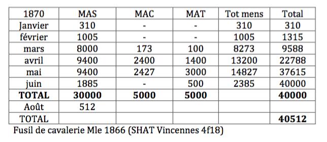 production & N° de série fusils CHASSEPOT St Etienne - Page 3 Captur13