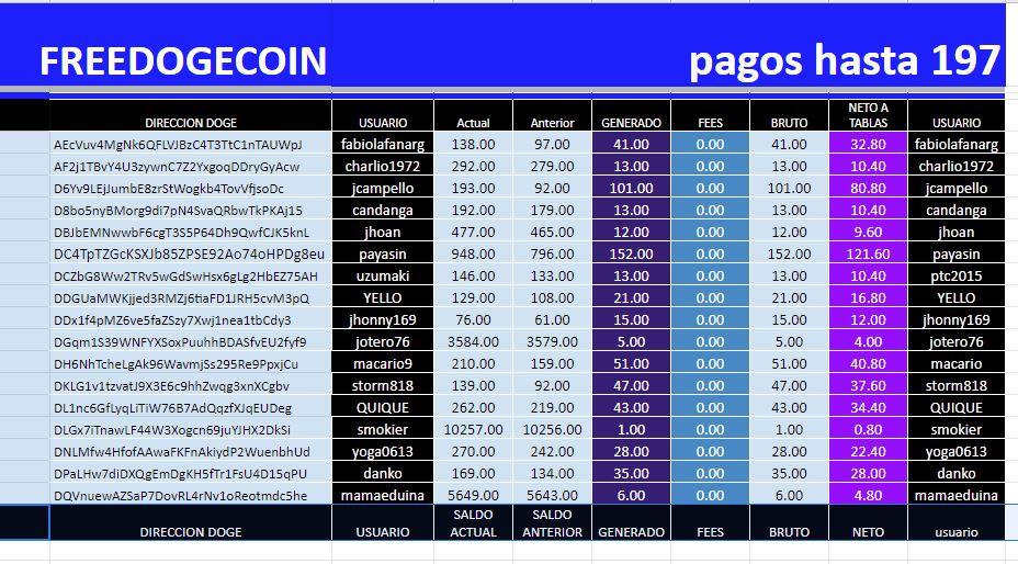 [PAGANDO] FREEDOGECOIN - FAUCET XDG - Refback 80% - Rec. pago 197 - Página 38 01123