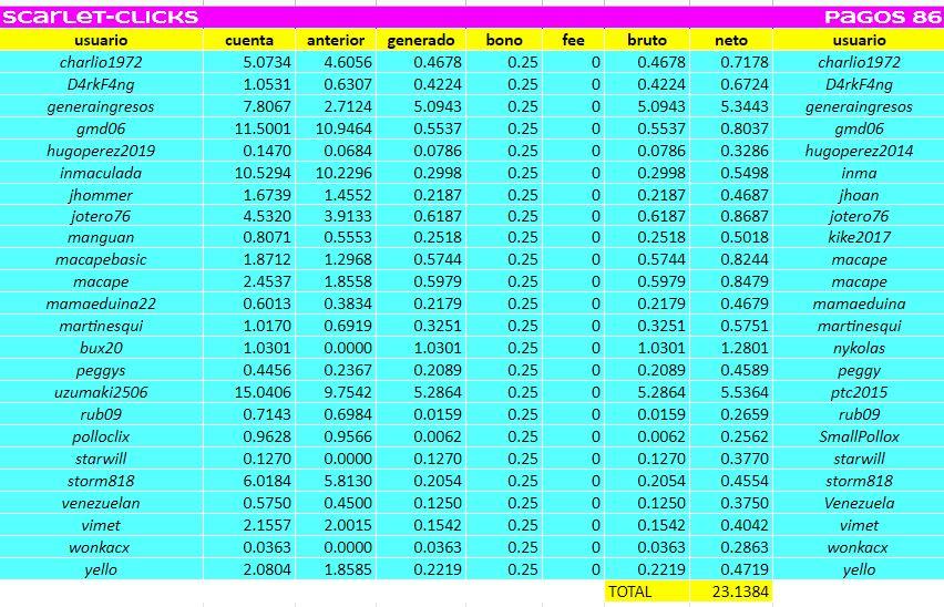 [PAGANDO] SCARLET-CLICKS - Silver Monthly - Refback 80% - Mínimo 2$ - Rec. Pago 86 - Página 23 01128