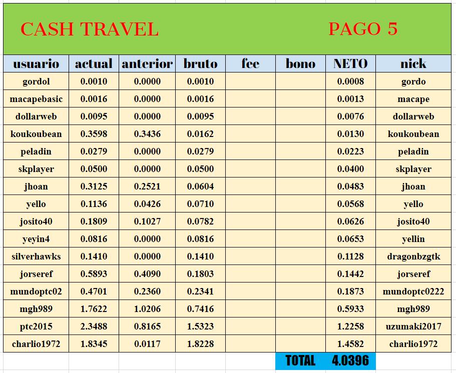 [PAGANDO] CASHTRAVEL - cashtravel.info - Refback 80% - Mínimo 0.05$ - Rec. pago 11 - Página 5 0149