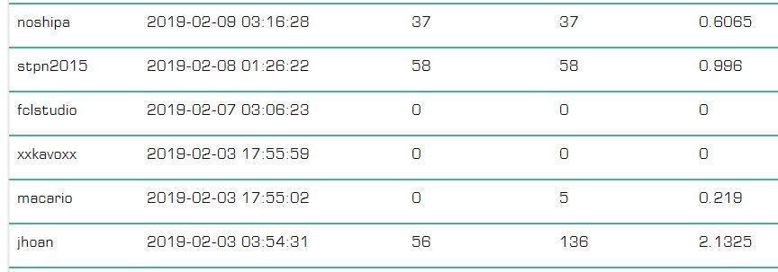 [PAGANDO] DOGEADS - dogeads.top - REF 80% - Similar a adbtc - Rec pago 3 0190