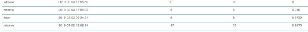 [PAGANDO] DOGEADS - dogeads.top - REF 80% - Similar a adbtc - Rec pago 3 0218