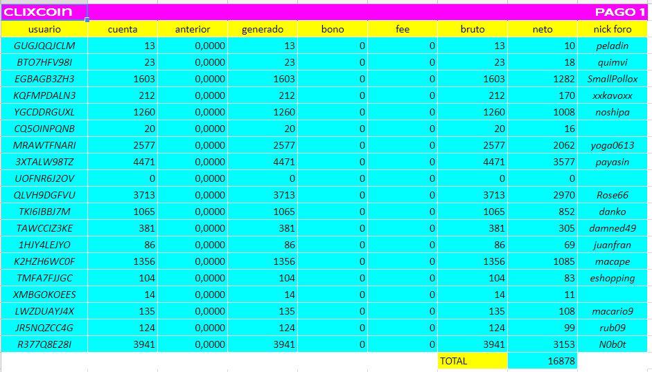[PAGANDO] CLIXCOIN - SURF, PTC, ETC - Refback 80%, Recibido pago 1 - Página 4 66610