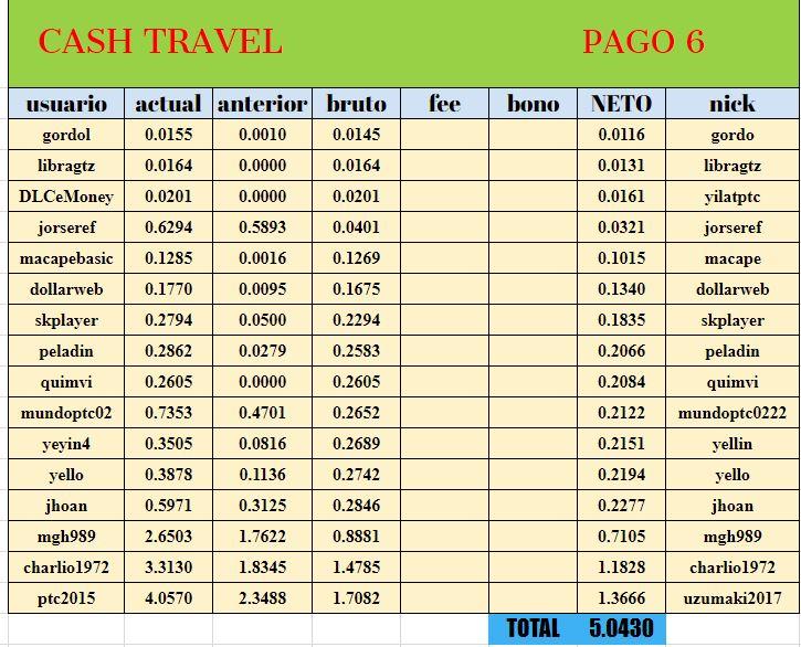 [PAGANDO] CASHTRAVEL - cashtravel.info - Refback 80% - Mínimo 0.05$ - Rec. pago 11 - Página 5 Pago0611