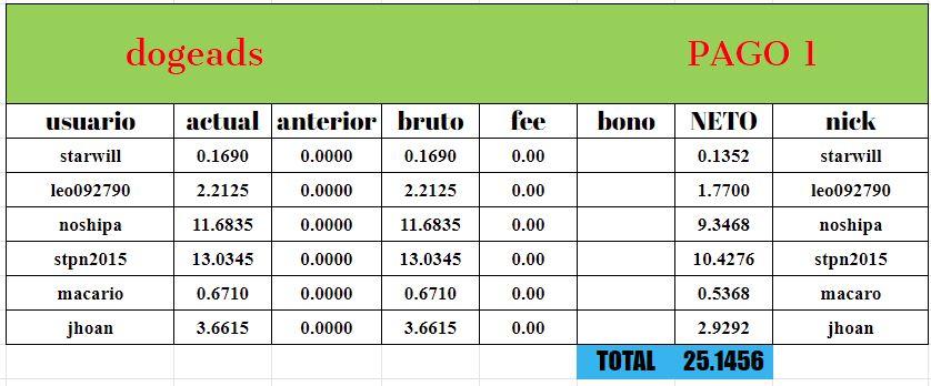 [PAGANDO] DOGEADS - dogeads.top - REF 80% - Similar a adbtc - Rec pago 3 Refdo10