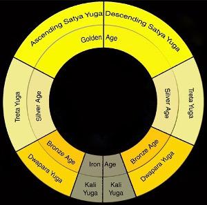 Mitologia Română Yugas-11