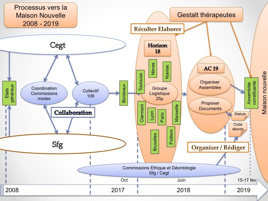 Lancement de AC19 : schéma d'organisation Proces10