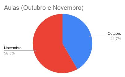{004} Relatório Complementar - Out/Nov - {2019} Aulas_15