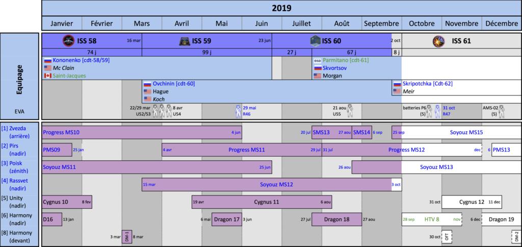 ISS : événements à venir - Page 22 201910