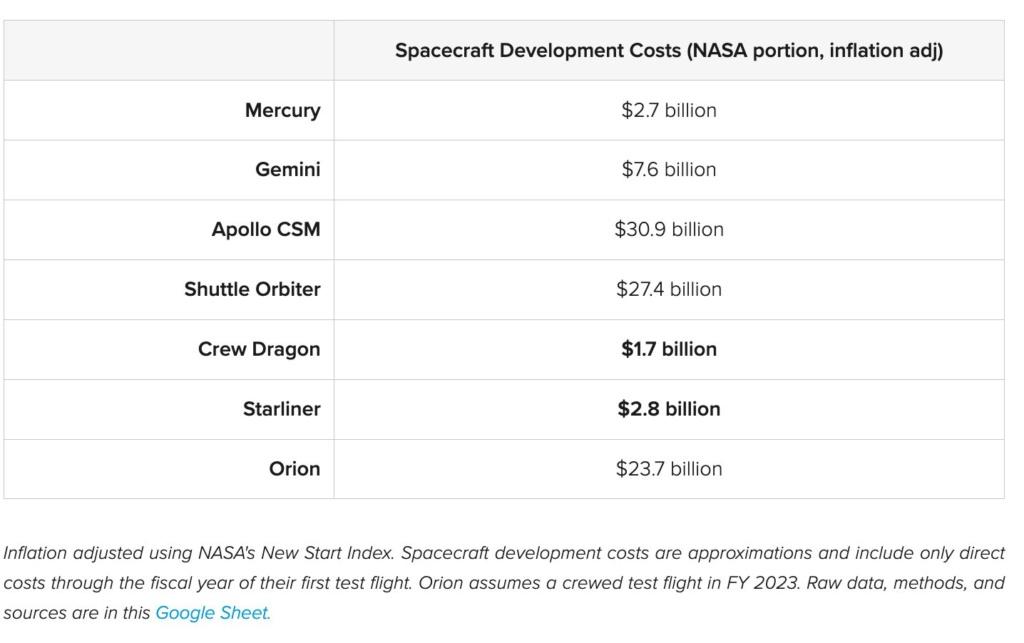 SpaceX-Falcons & Soyuz. Les prix réels entre hystérie et faux calculs ? - Page 2 Eyzek_10