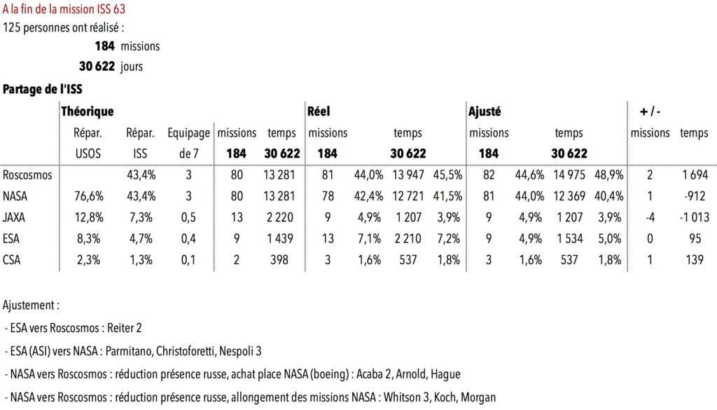 [Vols habités] Statistiques - Page 2 Sans_t15