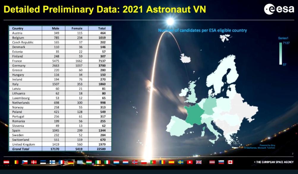 Nouvelle sélection d'astronautes européens (2022) - Page 3 Sans_t27