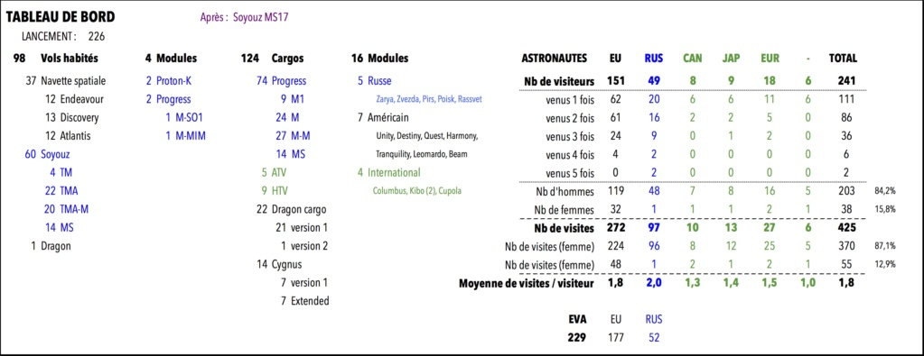 [Vols habités] Statistiques - Page 2 Tab10