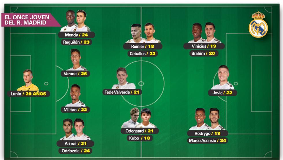 El futuro del Real Madrid con nuestros jovenes talentos y los al caer...  Real_m10