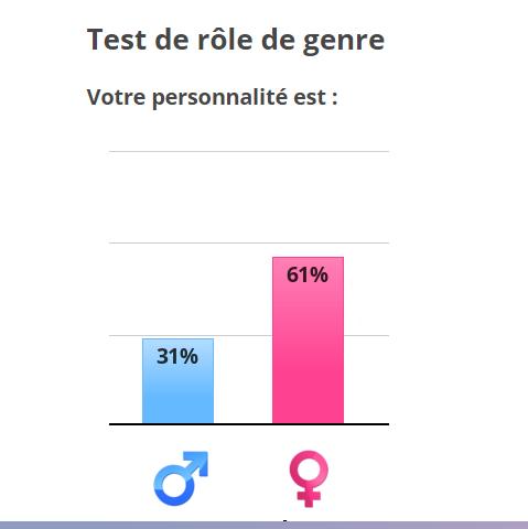 Quel est votre degré de masculinité et de féminité ? Olol10