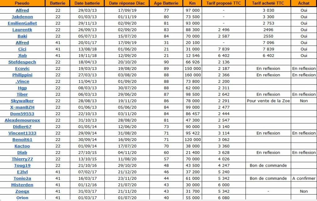 Qui a acheté sa batterie qui était en location ? (recensement des acheteurs et des propositions de Diac) I Captur49