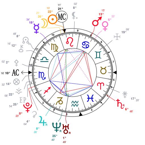 Carte du ciel et relation amoureuse Astrot11