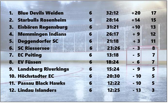 Eishockey Deggendorf Tabell24