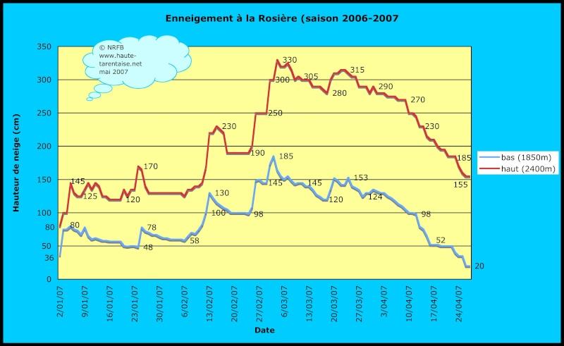 Historique de l'enneigement en Haute-Tarentaise Rosi2010