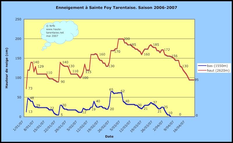 Historique de l'enneigement en Haute-Tarentaise Saint210