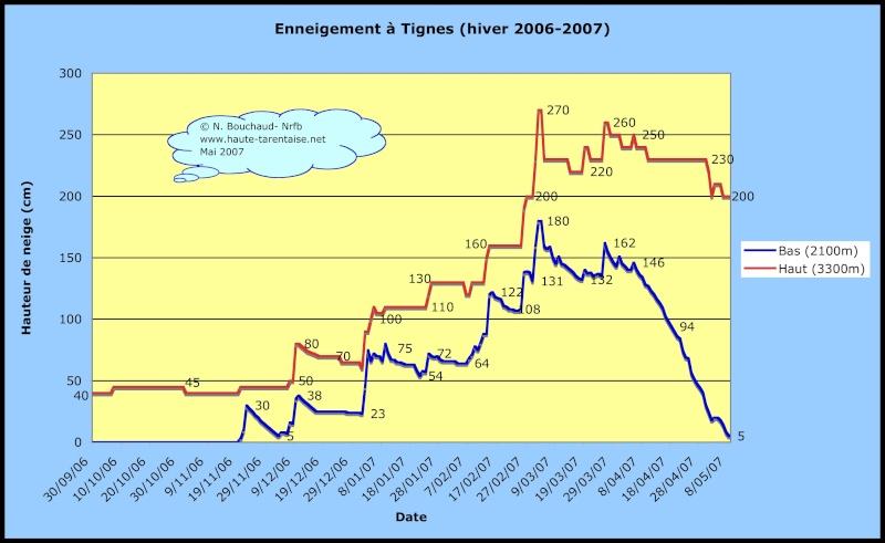 Historique de l'enneigement en Haute-Tarentaise Tign2010