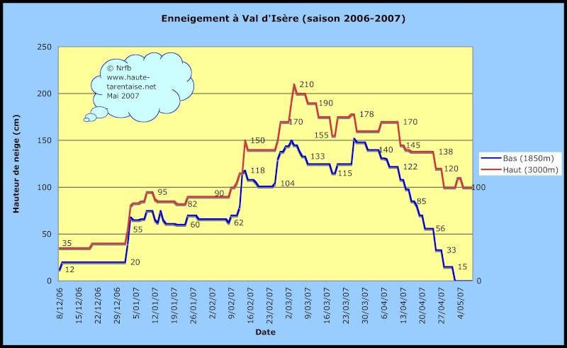 Historique de l'enneigement en Haute-Tarentaise Valdi210
