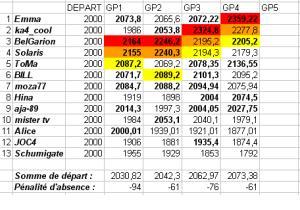 [TD-2007] Résultats du Tiercé des Duels Td4b10