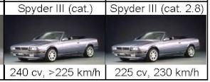 Maserati Biturbo: l'albero genealogico Cattur12