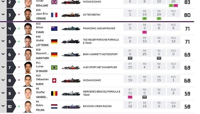 Formula E championship saison 6 Positi10