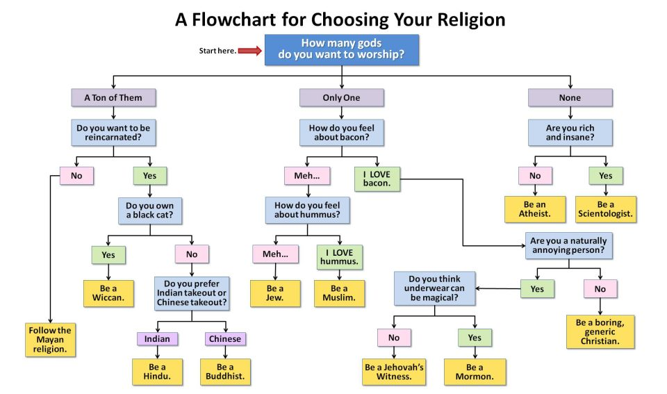 Choisir sa religion Choose10