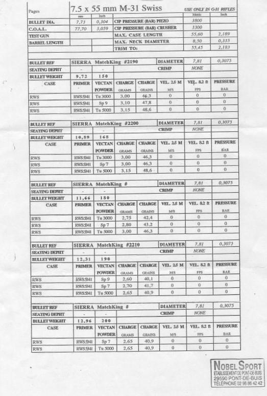 Rechargement K31 7.5x55  - Page 2 7_5x5510
