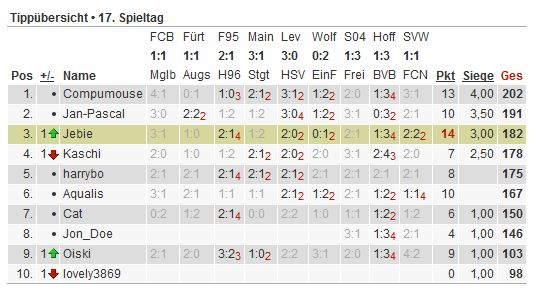 Bundesliga-Tipp 2012/13 - Seite 3 Tipp110