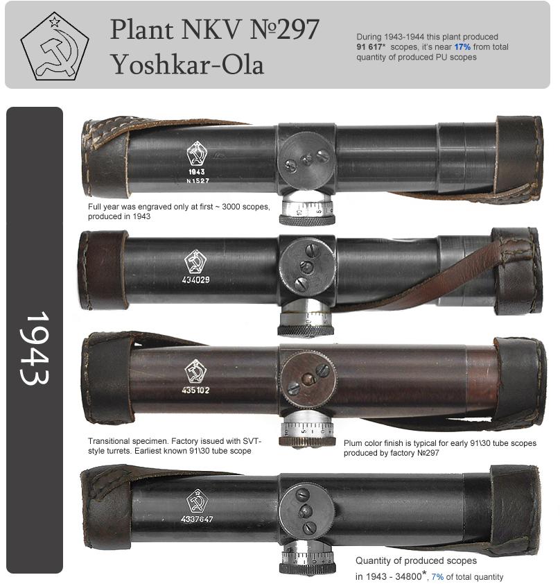 Le mosin 91/30 sniper et sa lunette PU  Image_29