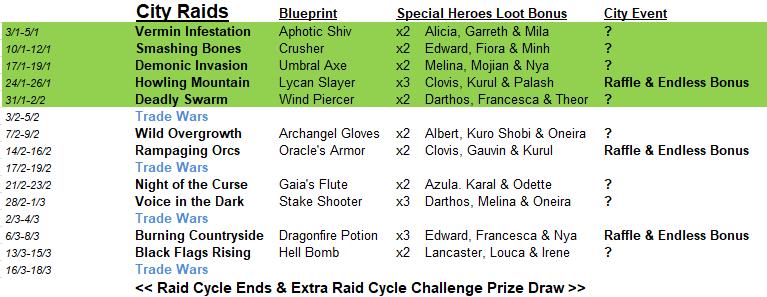 City Raid & Event Info: Januari 2020 000rai11