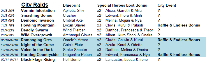 *October Special City Raid Event: Topscore* 0cityr10