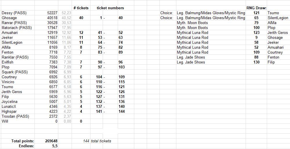 City Raid & Event Info: Januari 2020 Raffle31