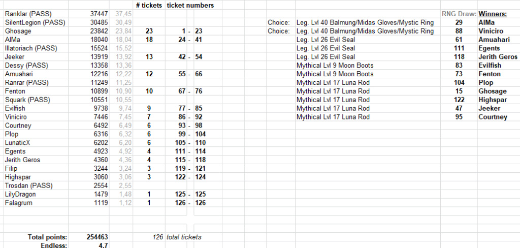 City Raid & Event Info: May 2020 Raffle34