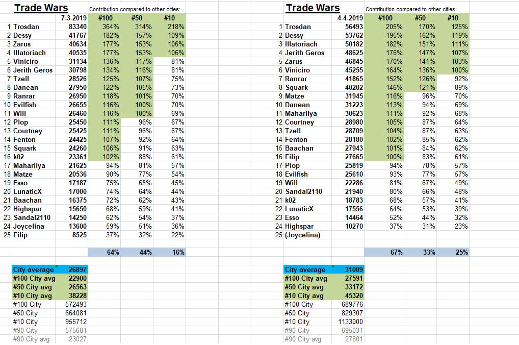 Trade Wars Tradew17