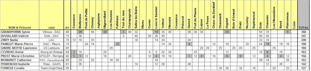 STADE - Résultats du Challenge des Courses Hors Stade du Jura 2009 F12