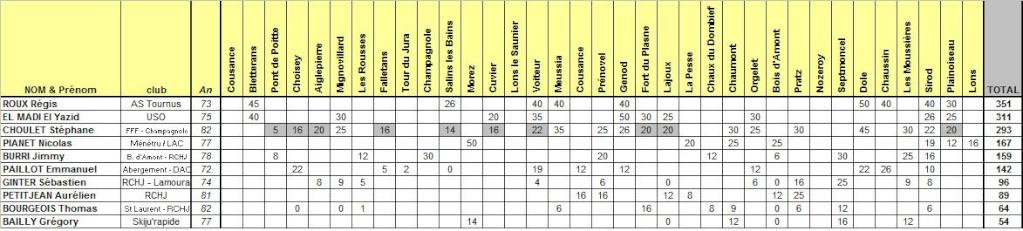 COURSES - Résultats du Challenge des Courses Hors Stade du Jura 2009 Ju-es-10